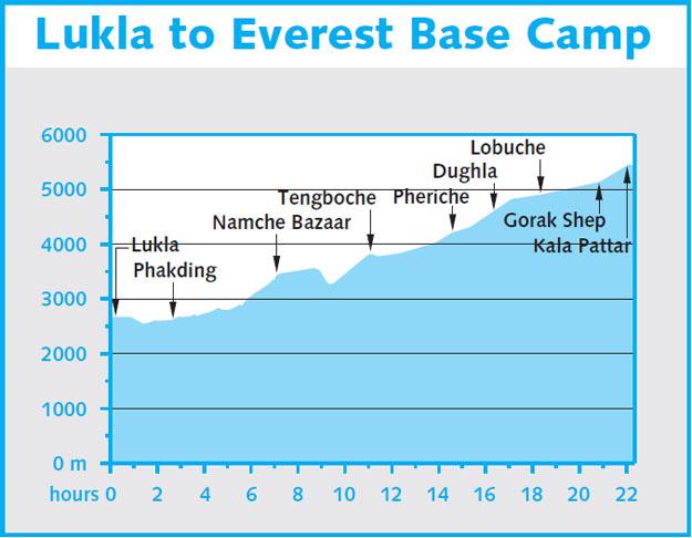 Діаграма висот. Взято з Lonely Planet,