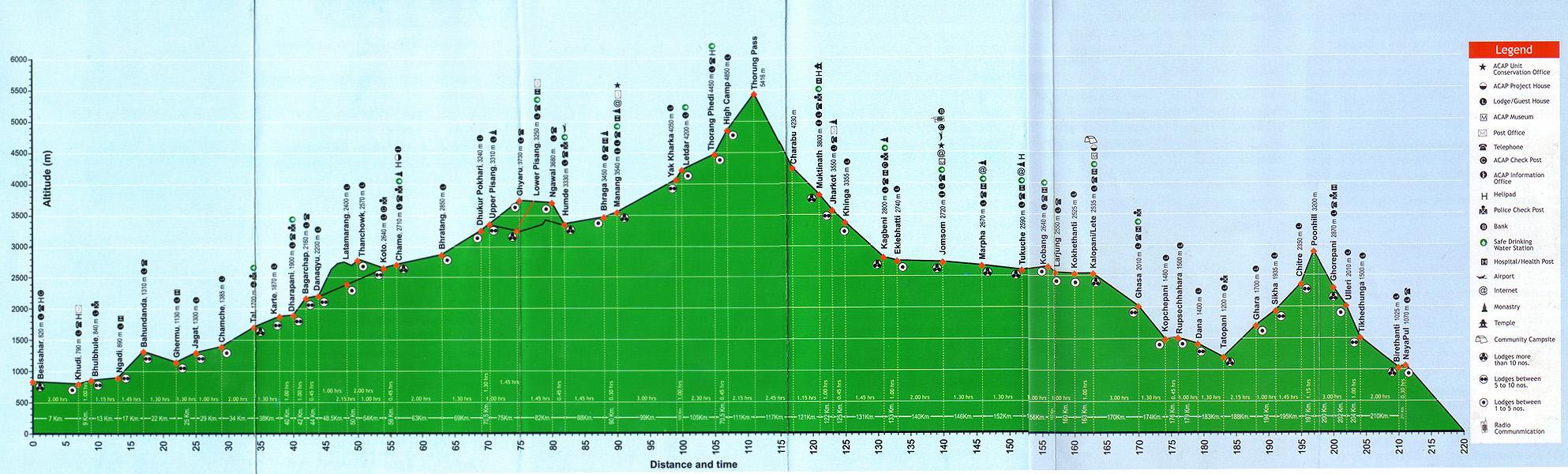 трек навколо Аннапурни. діаграма висот.